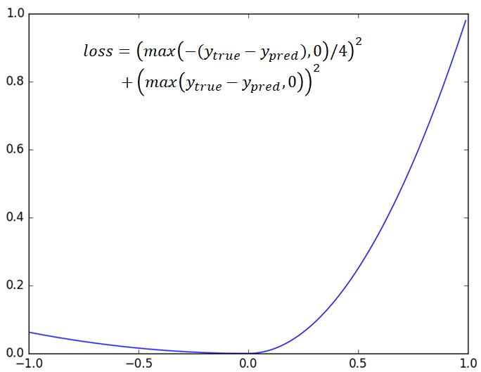 mean_quantile_error